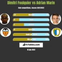 Dimitri Foulquier vs Adrian Marin h2h player stats
