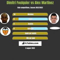 Dimitri Foulquier vs Alex Martinez h2h player stats