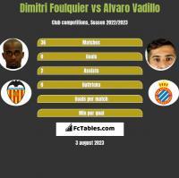 Dimitri Foulquier vs Alvaro Vadillo h2h player stats