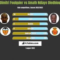 Dimitri Foulquier vs Amath Ndiaye Diedhiou h2h player stats