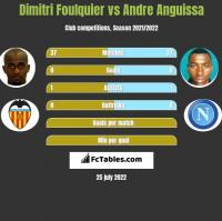 Dimitri Foulquier vs Andre Anguissa h2h player stats