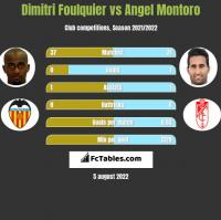 Dimitri Foulquier vs Angel Montoro h2h player stats