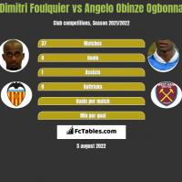 Dimitri Foulquier vs Angelo Obinze Ogbonna h2h player stats