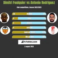 Dimitri Foulquier vs Antonio Rodriguez h2h player stats