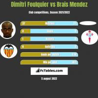 Dimitri Foulquier vs Brais Mendez h2h player stats