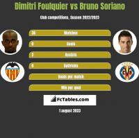 Dimitri Foulquier vs Bruno Soriano h2h player stats