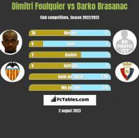 Dimitri Foulquier vs Darko Brasanac h2h player stats