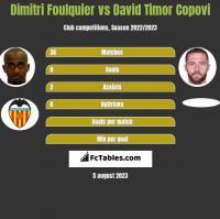Dimitri Foulquier vs David Timor Copovi h2h player stats