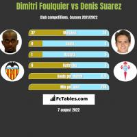 Dimitri Foulquier vs Denis Suarez h2h player stats