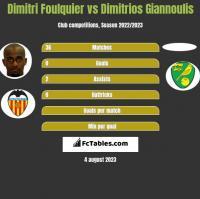 Dimitri Foulquier vs Dimitrios Giannoulis h2h player stats