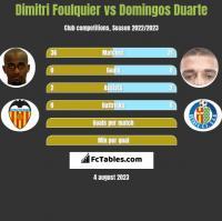 Dimitri Foulquier vs Domingos Duarte h2h player stats