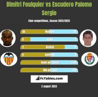 Dimitri Foulquier vs Escudero Palomo Sergio h2h player stats