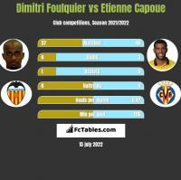 Dimitri Foulquier vs Etienne Capoue h2h player stats