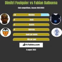 Dimitri Foulquier vs Fabian Balbuena h2h player stats
