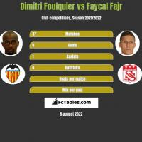 Dimitri Foulquier vs Faycal Fajr h2h player stats