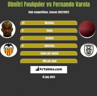 Dimitri Foulquier vs Fernando Varela h2h player stats