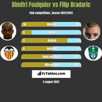 Dimitri Foulquier vs Filip Bradaric h2h player stats