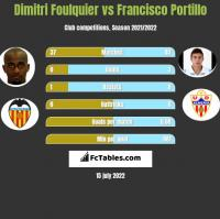 Dimitri Foulquier vs Francisco Portillo h2h player stats