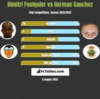 Dimitri Foulquier vs German Sanchez h2h player stats