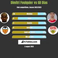 Dimitri Foulquier vs Gil Dias h2h player stats