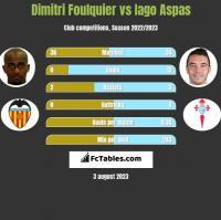 Dimitri Foulquier vs Iago Aspas h2h player stats