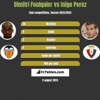 Dimitri Foulquier vs Inigo Perez h2h player stats