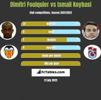 Dimitri Foulquier vs Ismail Koybasi h2h player stats