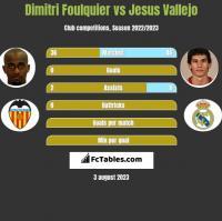 Dimitri Foulquier vs Jesus Vallejo h2h player stats