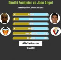 Dimitri Foulquier vs Jose Angel h2h player stats