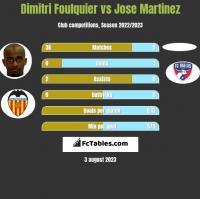 Dimitri Foulquier vs Jose Martinez h2h player stats