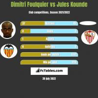 Dimitri Foulquier vs Jules Kounde h2h player stats