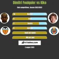 Dimitri Foulquier vs Kiko h2h player stats