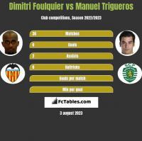 Dimitri Foulquier vs Manuel Trigueros h2h player stats