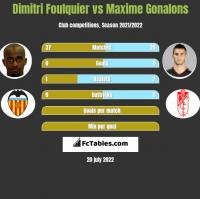 Dimitri Foulquier vs Maxime Gonalons h2h player stats