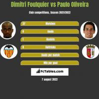 Dimitri Foulquier vs Paulo Oliveira h2h player stats