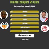 Dimitri Foulquier vs Quini h2h player stats