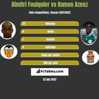 Dimitri Foulquier vs Ramon Azeez h2h player stats