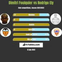 Dimitri Foulquier vs Rodrigo Ely h2h player stats