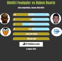 Dimitri Foulquier vs Ruben Duarte h2h player stats