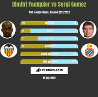 Dimitri Foulquier vs Sergi Gomez h2h player stats