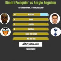 Dimitri Foulquier vs Sergio Reguilon h2h player stats