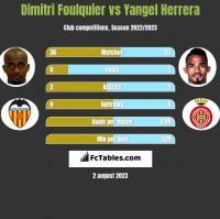 Dimitri Foulquier vs Yangel Herrera h2h player stats