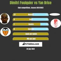 Dimitri Foulquier vs Yan Brice h2h player stats