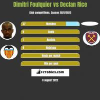 Dimitri Foulquier vs Declan Rice h2h player stats