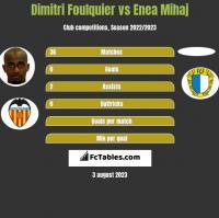 Dimitri Foulquier vs Enea Mihaj h2h player stats