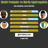 Dimitri Foulquier vs Martin Aguirregabiria h2h player stats