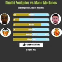 Dimitri Foulquier vs Manu Morlanes h2h player stats