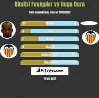 Dimitri Foulquier vs Hugo Duro h2h player stats