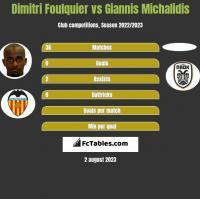 Dimitri Foulquier vs Giannis Michalidis h2h player stats
