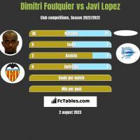 Dimitri Foulquier vs Javi Lopez h2h player stats